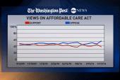 Despite issues, public still supports ACA