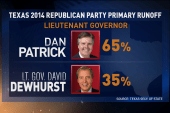 Texan Tea Party dominates the state's...