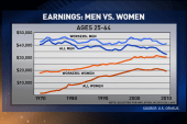 Could $10.10 fix poverty and the gender gap?