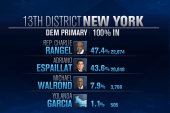Cochran, Rangel squeeze through primaries