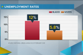 An unemployment crisis in black America