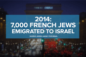 The alarming rise of anti-Semitism in France