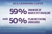 Time to shift the conversation on the ACA?