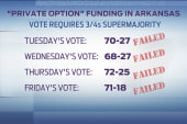 Arkansas lawmakers vote to end private option