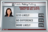 Poll: Sen. Ayotte's disapproval rating...