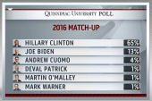 Obvious pressure place on Clinton ahead of...