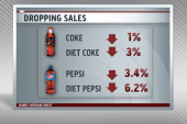 Coca-Cola defends artificial sweeteners