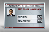 Obama approval rating hits new low