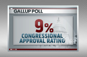 Poll: Obama's approval rating falls