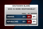 Who would Americans blame for a shutdown?
