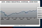 Dow Jones hits new high, surprising market...