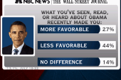 New poll shows negative reactions for...