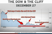 Wall Street braces for fiscal cliff deadline