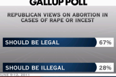 GOP platform and the politics of abortion