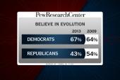 More Republicans disbelieve evolution