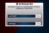 Did Obama avoid a political defeat on Syria?