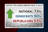 Where does the GOP stand on minimum wage?