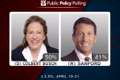 Poll: The Sanford comeback is in real trouble