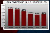 Study: Gun ownership in decline
