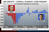 Obama's first year as president vs. Romney...