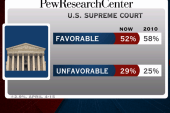 Supreme Court favorability ratings down