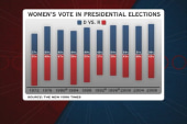 Support for Obama grows among women