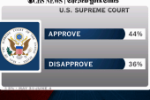 Supreme Court approval ratings drop