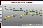 Gun laws in question as mass shooting...