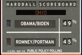 Poll: Obama has healthy margin over Romney...