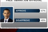 Obama numbers turning favorable