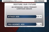 Romney superPAC spent $35 million on...
