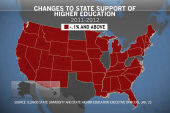 State support for higher education declines