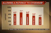 The test of a pathway to citizenship