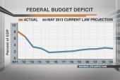 Deficit nosediving but GOP still screaming