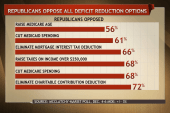 Polls: Republicans reject deficit...