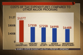 Taxes and reducing government spending