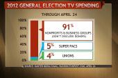 Dark money financing political campaign ads