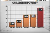 America's inequality problem