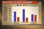 How does God fit in with global warming?