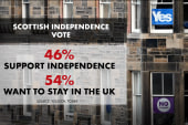 Scotland votes on independence