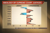 The Supreme Court's ideological split