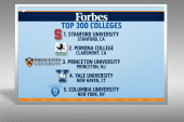 Forbes releases annual ranking of top...