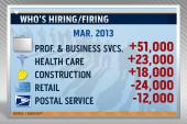 March jobs report show a big setback for...