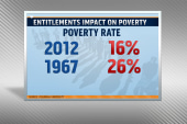 Entitlements reduce number of poor