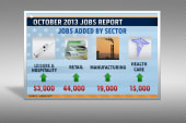 Jobs surge in October report