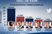Twitter explosion at the DNC