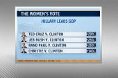 Ladies Choice: Hillary vs. Christie in 2016