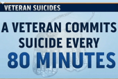Report: A veteran commits suicide every 80...