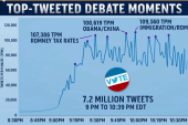 Second debate sparks 7.2 million tweets