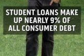 Student loan debt weighs on U.S. economy